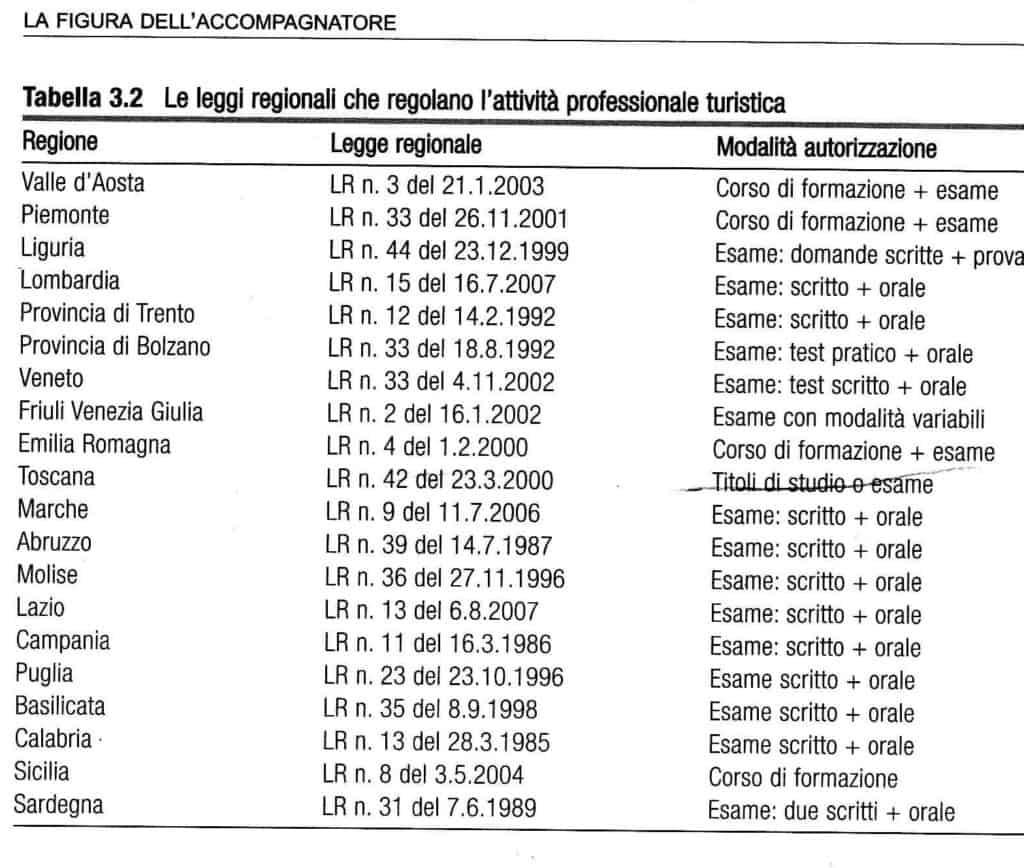 Tabella riassuntiva dellemodalità per ottenere l'abilitazione in ciascuna regione di Italia