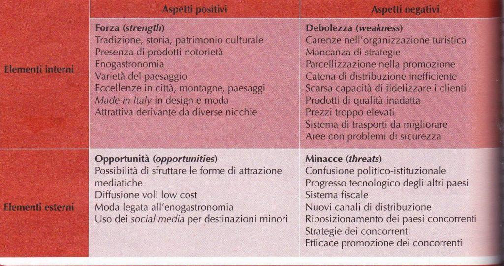 Tabella di un'analisi Swot, destinazione Italia