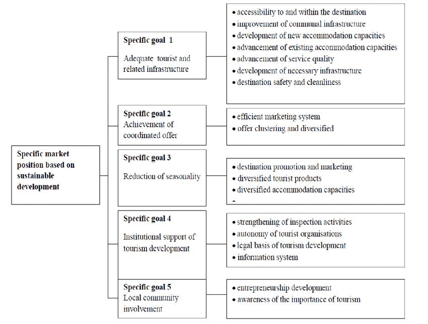 Schema grafico che indica obittivi di una DMO